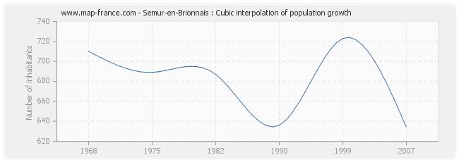 Semur-en-Brionnais : Cubic interpolation of population growth