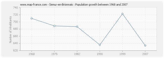 Population Semur-en-Brionnais