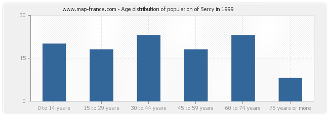 Age distribution of population of Sercy in 1999