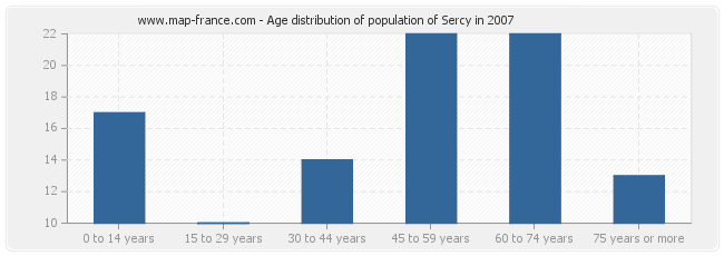 Age distribution of population of Sercy in 2007
