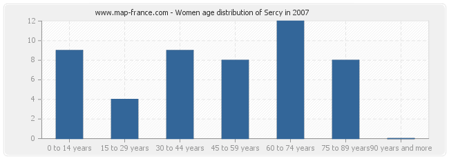Women age distribution of Sercy in 2007