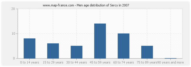 Men age distribution of Sercy in 2007