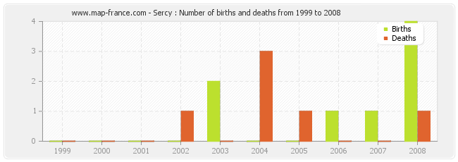 Sercy : Number of births and deaths from 1999 to 2008