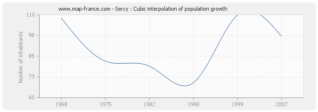 Sercy : Cubic interpolation of population growth