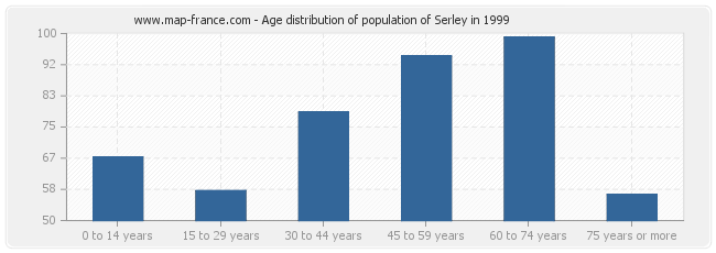 Age distribution of population of Serley in 1999