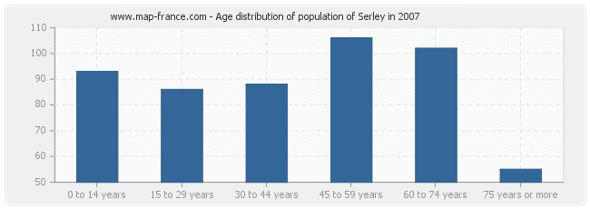 Age distribution of population of Serley in 2007