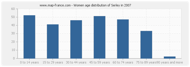 Women age distribution of Serley in 2007