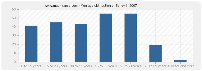 Men age distribution of Serley in 2007