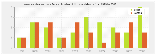 Serley : Number of births and deaths from 1999 to 2008