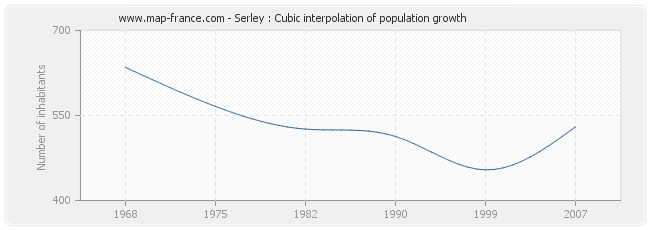Serley : Cubic interpolation of population growth