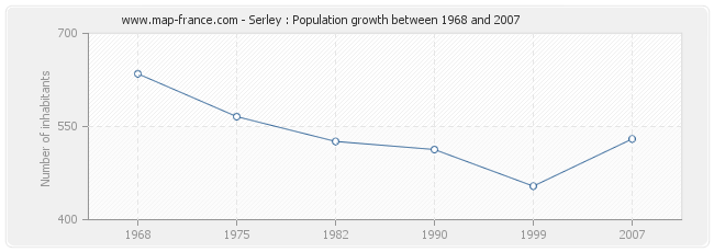 Population Serley