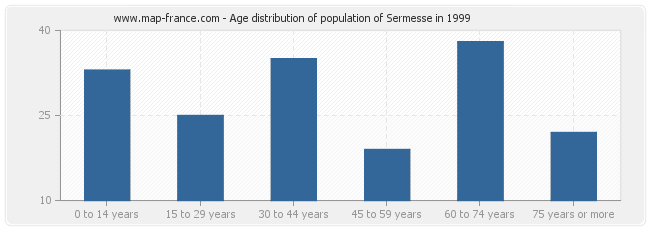 Age distribution of population of Sermesse in 1999