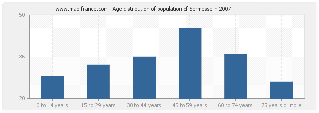 Age distribution of population of Sermesse in 2007