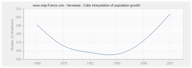 Sermesse : Cubic interpolation of population growth