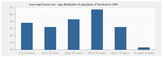 Age distribution of population of Serrières in 1999