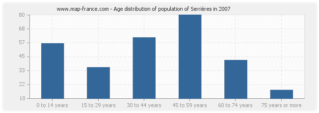 Age distribution of population of Serrières in 2007