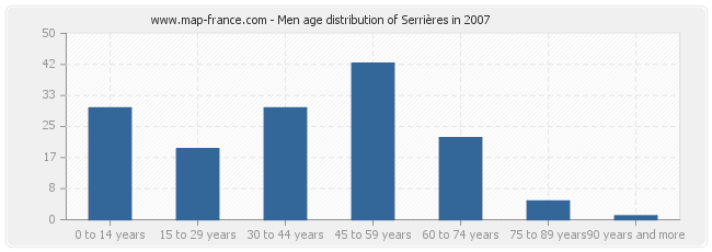 Men age distribution of Serrières in 2007