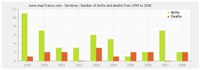 Serrières : Number of births and deaths from 1999 to 2008