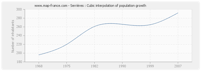 Serrières : Cubic interpolation of population growth