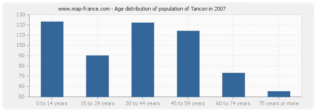 Age distribution of population of Tancon in 2007