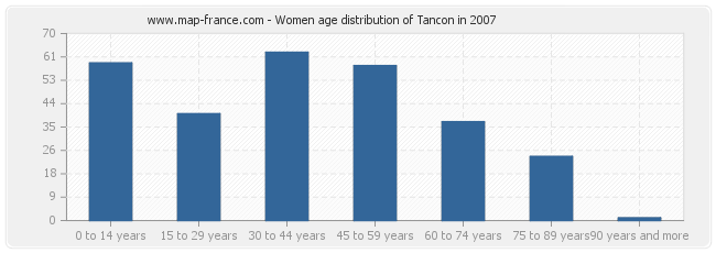 Women age distribution of Tancon in 2007