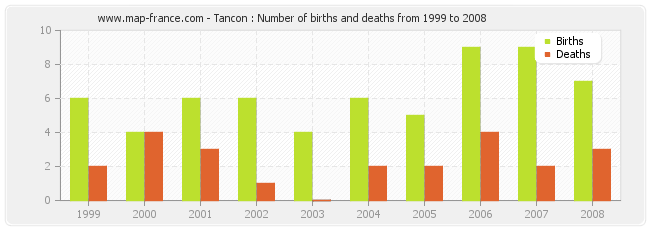 Tancon : Number of births and deaths from 1999 to 2008