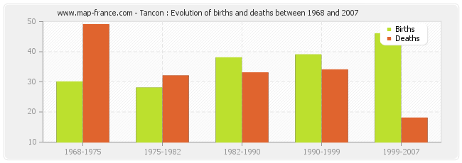 Tancon : Evolution of births and deaths between 1968 and 2007