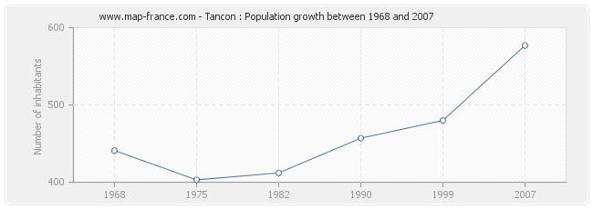 Population Tancon