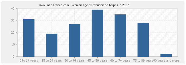 Women age distribution of Torpes in 2007