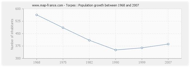 Population Torpes