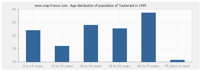 Age distribution of population of Toutenant in 1999