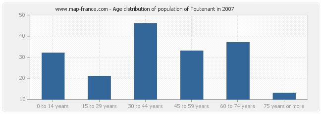 Age distribution of population of Toutenant in 2007