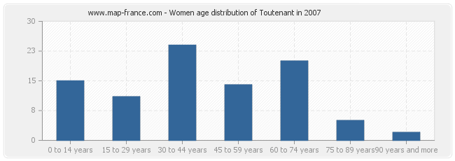 Women age distribution of Toutenant in 2007