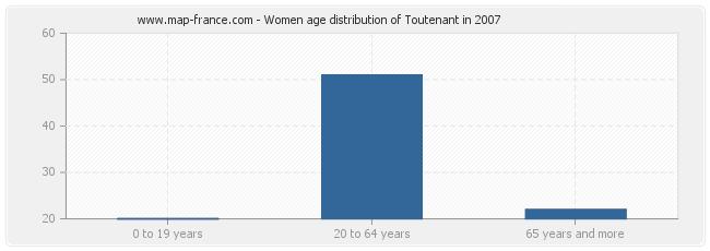 Women age distribution of Toutenant in 2007