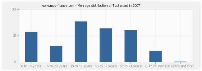 Men age distribution of Toutenant in 2007
