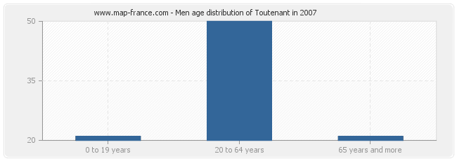 Men age distribution of Toutenant in 2007