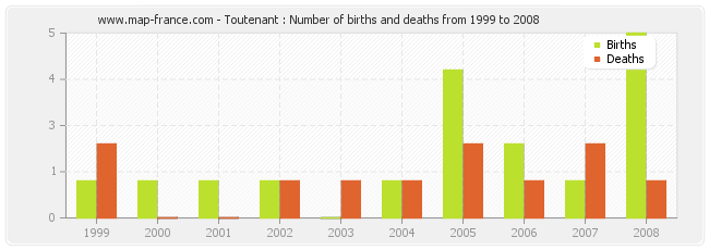 Toutenant : Number of births and deaths from 1999 to 2008