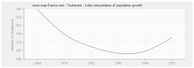 Toutenant : Cubic interpolation of population growth