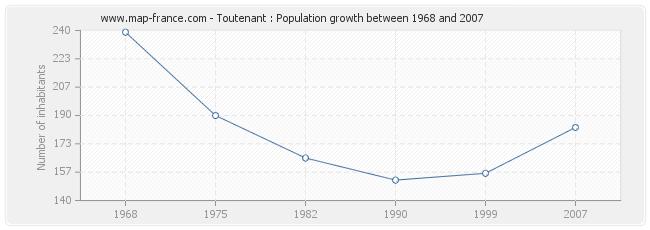 Population Toutenant