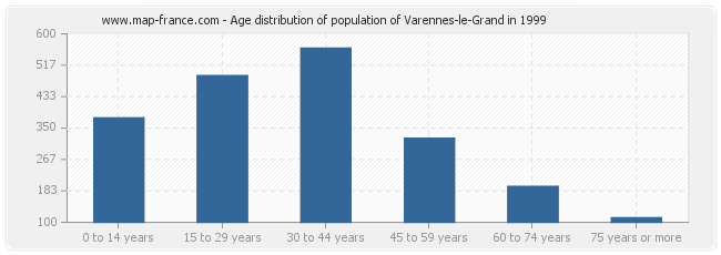 Age distribution of population of Varennes-le-Grand in 1999