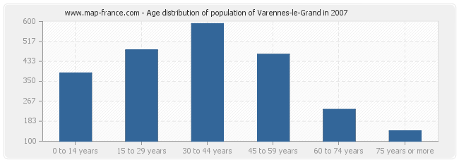 Age distribution of population of Varennes-le-Grand in 2007