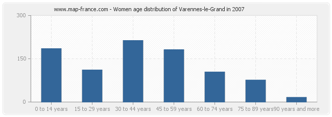 Women age distribution of Varennes-le-Grand in 2007