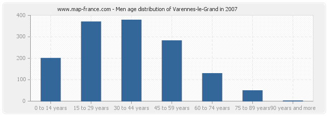 Men age distribution of Varennes-le-Grand in 2007