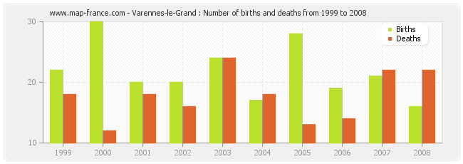 Varennes-le-Grand : Number of births and deaths from 1999 to 2008