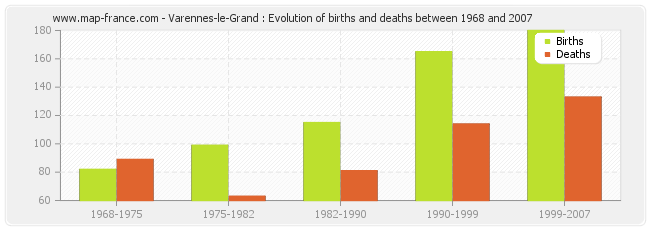 Varennes-le-Grand : Evolution of births and deaths between 1968 and 2007