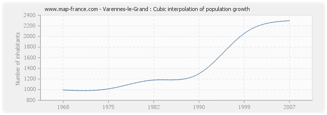 Varennes-le-Grand : Cubic interpolation of population growth