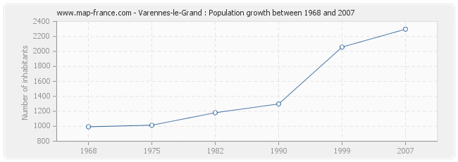 Population Varennes-le-Grand