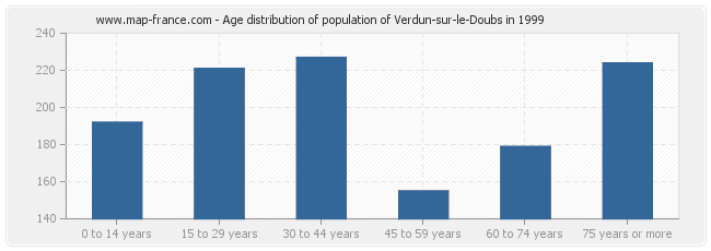 Age distribution of population of Verdun-sur-le-Doubs in 1999