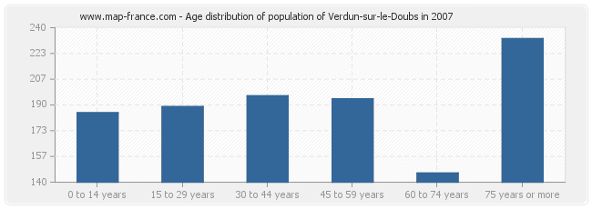 Age distribution of population of Verdun-sur-le-Doubs in 2007