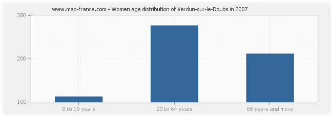 Women age distribution of Verdun-sur-le-Doubs in 2007